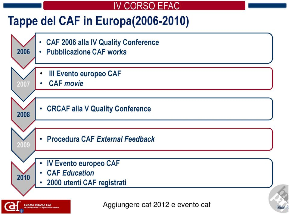 Quality Conference 2009 2010 Procedura CAF External Feedback IV Evento europeo