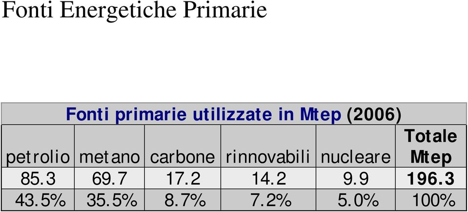 metano carbone rinnovabili nucleare Mtep 85.
