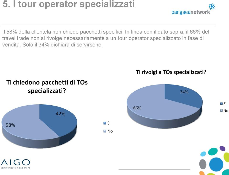 In linea con il dato sopra, il 66% del travel trade non si