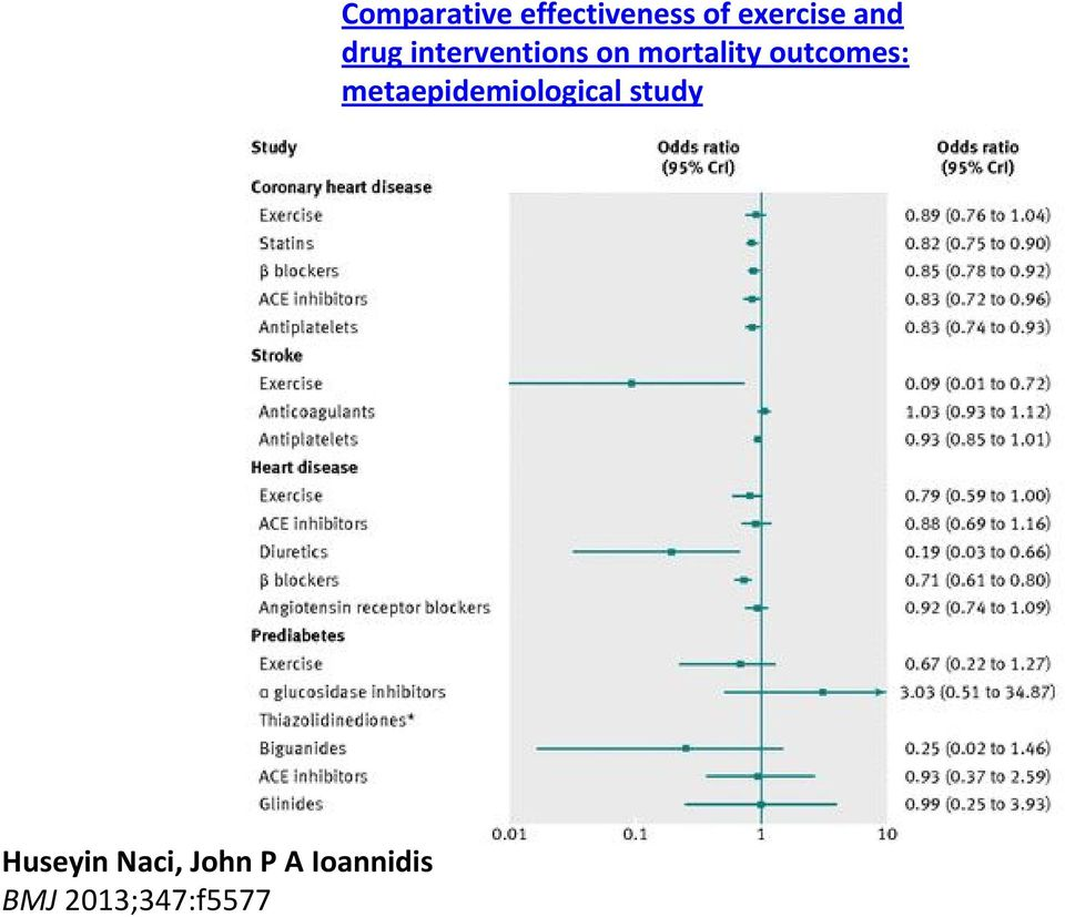of exercise and drug interventions on