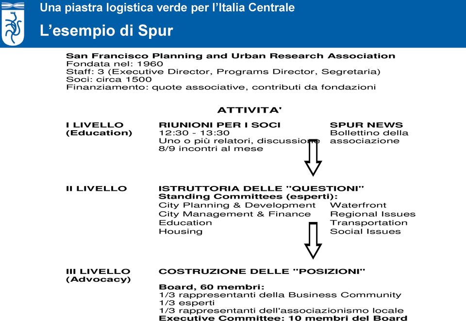 "LIVELLO ISTRUTTORIA DELLE ""QUESTIONI"" Standing Committees (esperti): City Planning & Development City Management & Finance Education Housing Waterfront Regional Issues Transportation Social Issues"
