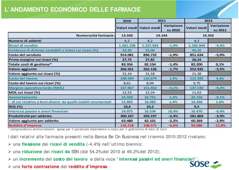 944182 4,4% 44% Incidenza di distinte contabili e ticket sui ricavi (%) 54,20 52,06 49,25 Costo del venduto 914.081 896.732 1,9% 851.