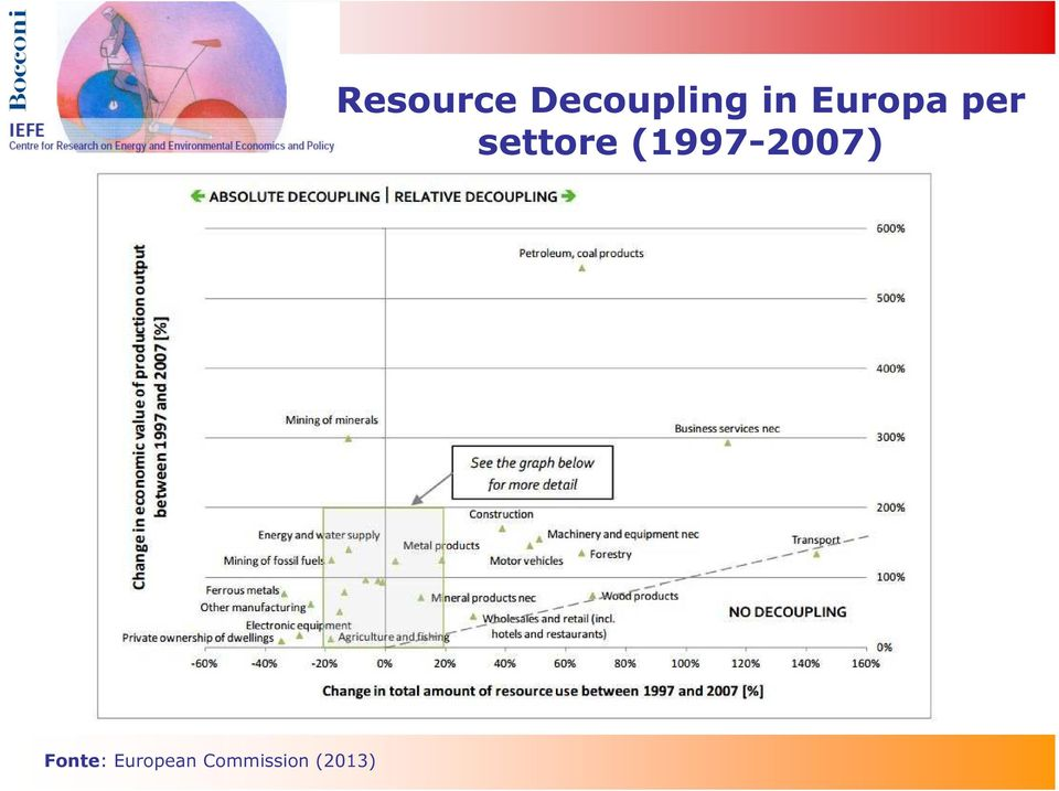 Resource Decoupling
