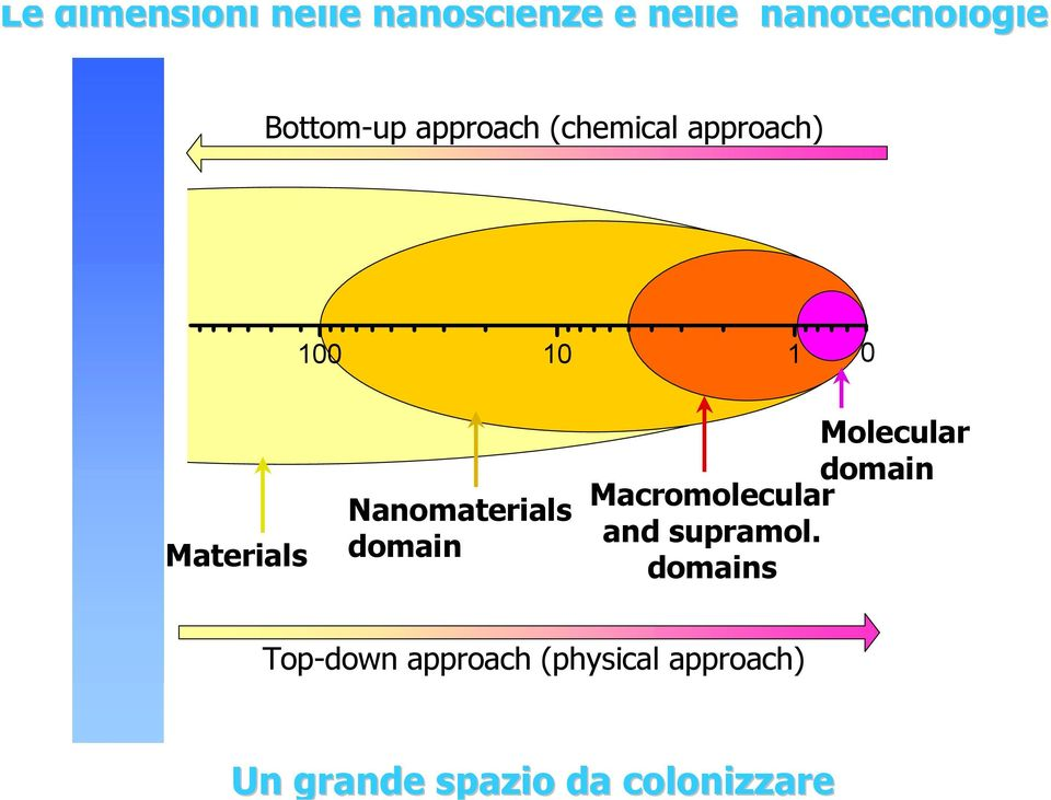 approach) 100 10 1 0 Materials Nanomaterials domain Molecular