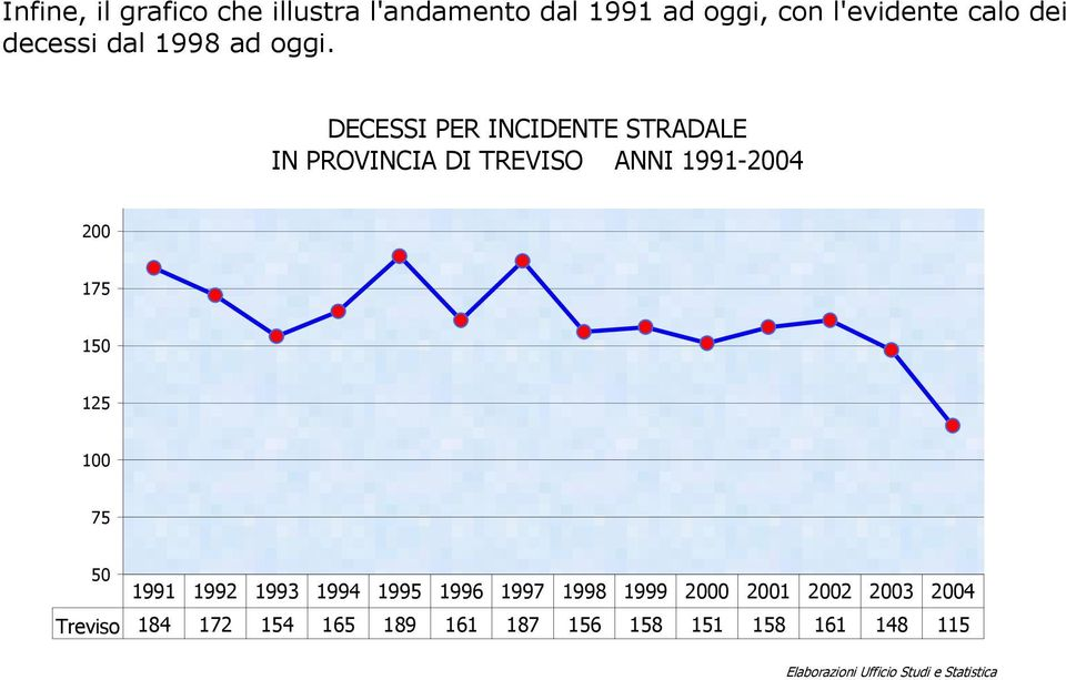 DECESSI PER INCIDENTE STRADALE IN ANNI 1991-24 2 175 15 125 1 75 5 1991