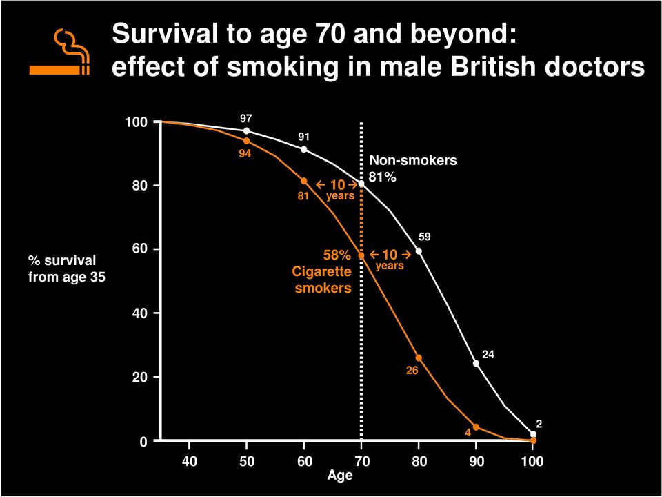 Non-smokers 81% % survival from age 35 60 58%