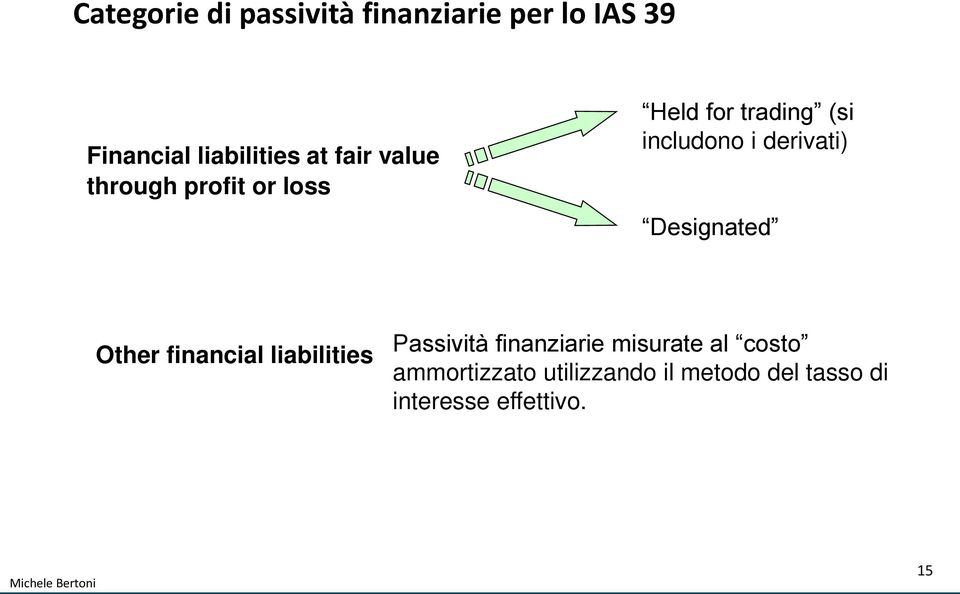 derivati) Designated Other financial liabilities Passività finanziarie