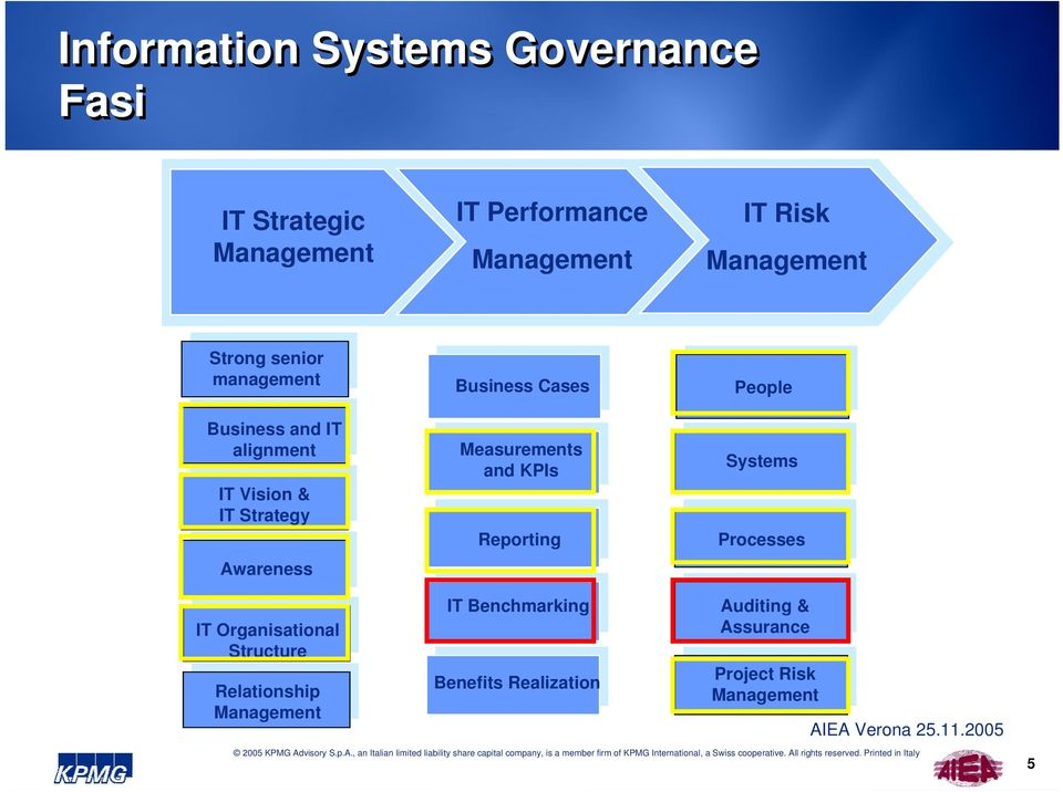 Measurements and KPIs Reporting People Systems Processes IT Organisational Structure