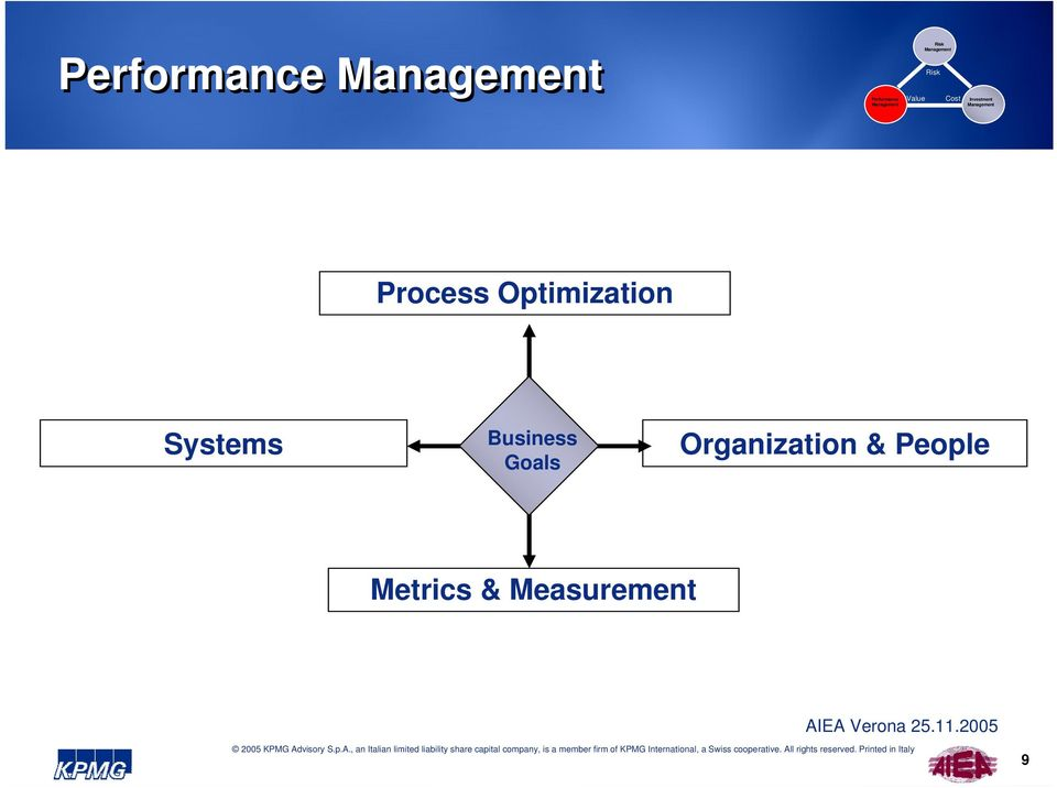 Optimization Systems Business Goals