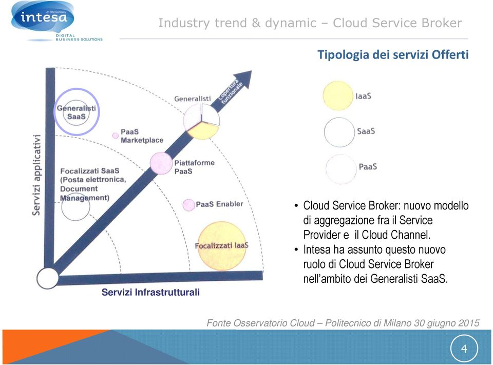 Provider e il Cloud Channel.