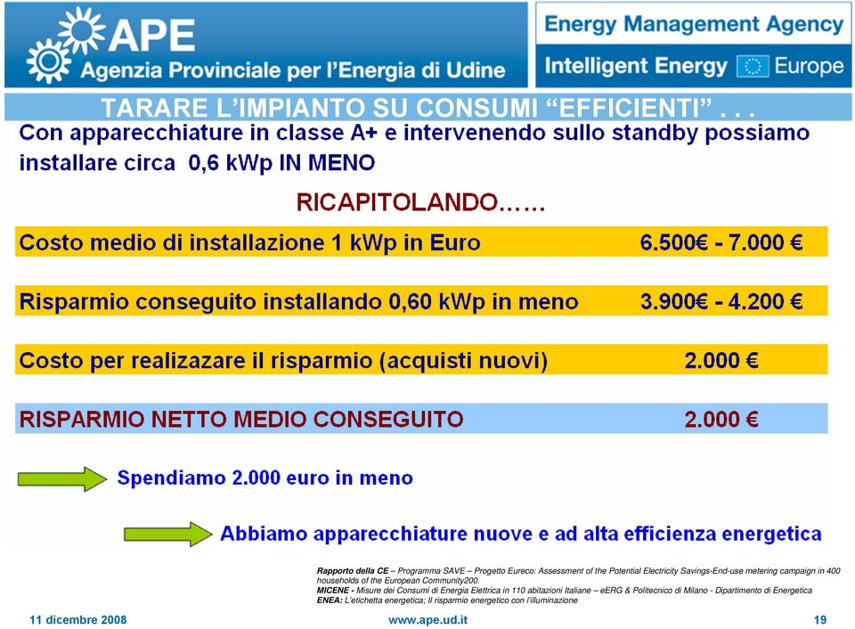 metering campaign in 400 households of the European Community200.