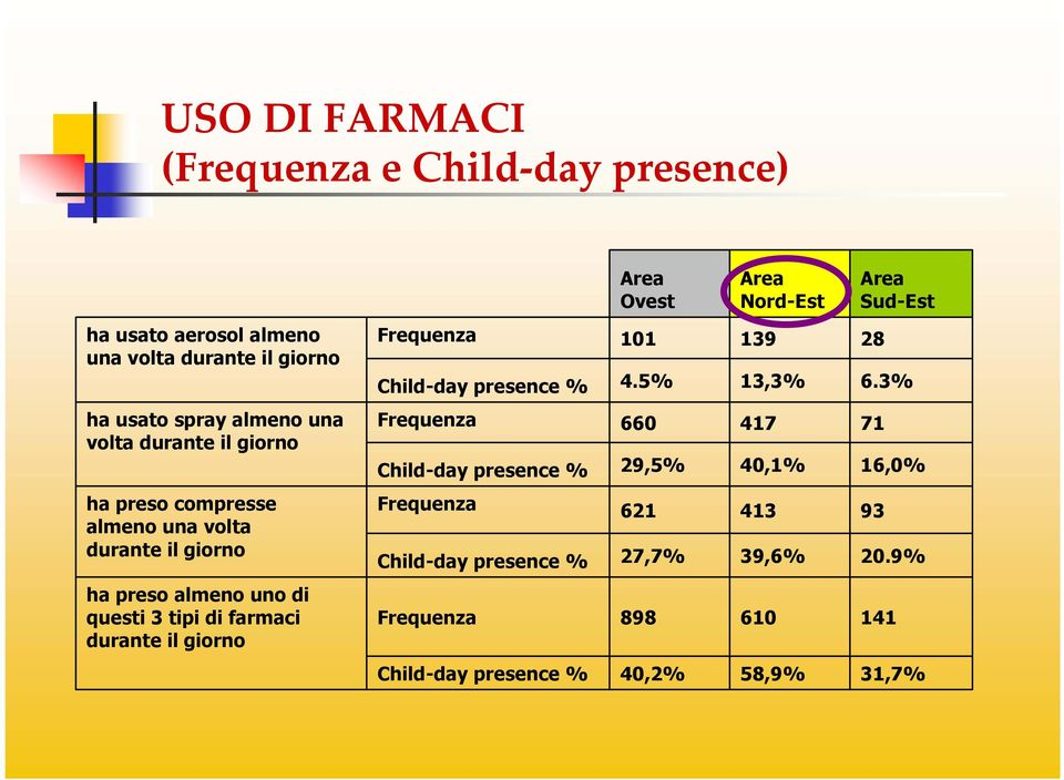 3% ha usato spray almeno una volta durante il giorno Frequenza Child-day presence % 660 29,5% 417 40,1% 71 16,0% ha preso compresse