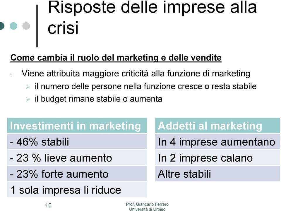 il budget rimane stabile o aumenta Investimenti in marketing - 46% stabili - 23 % lieve aumento - 23% forte