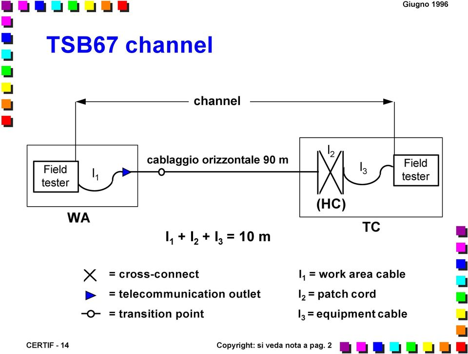 work area cable = telecommunication outlet l 2 = patch cord =