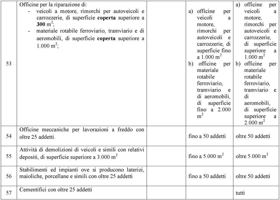 000 m 2 ; carrozzerie, di di superficie superficie fino superiore a a 1.000 m 2 b) officine per 1.
