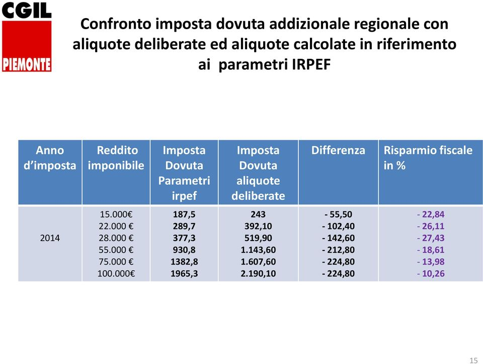 deliberate Differenza Risparmio fiscale in % 214 15. 22. 28. 55. 75. 1. 187,5 289,7 377,3 93,8 1382,8 1965,3 243 392,1 519,9 1.