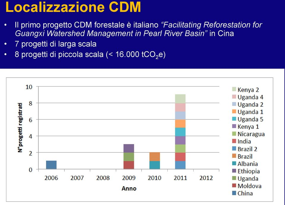 Watershed Management in Pearl River Basin in Cina 7
