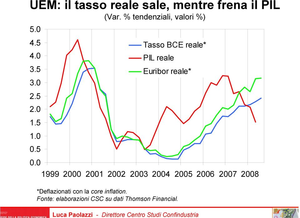0 Tasso BCE reale* PIL reale Euribor reale* 1999 2000 2001 2002 2003 2004
