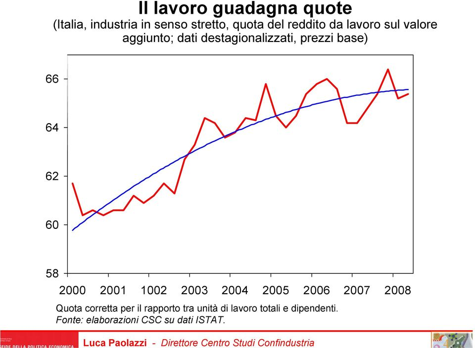 Studi Confindustria 66 64 62 60 58 2000 2001 1002 2003 2004 2005 2006 2007 2008 Quota