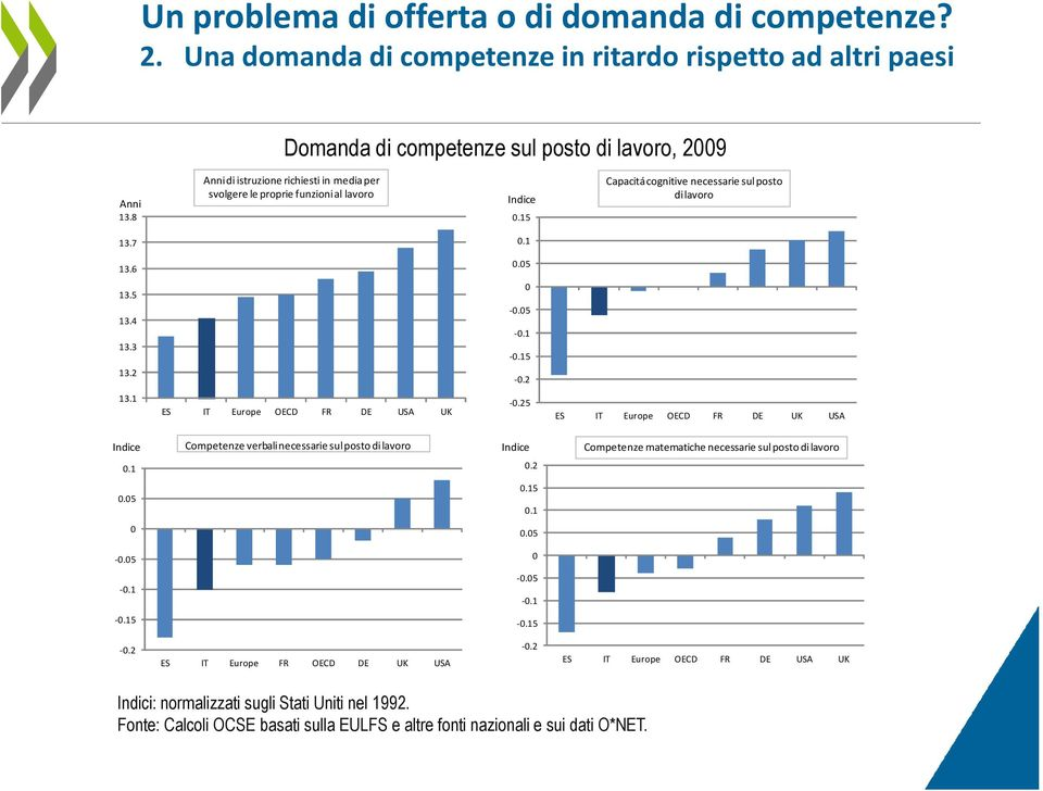 1 ES IT Europe OECD FR DE USA UK -.25 ES IT Europe OECD FR DE UK USA Indice Competenze verbali necessarie sul posto dilavoro Indice Competenze matematiche necessarie sul posto di lavoro.1.2.5.15.1.5 -.