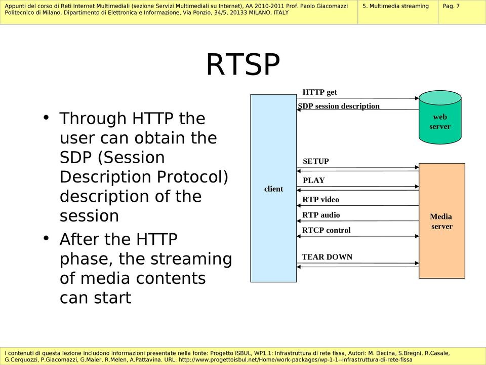 Description Protocol) description of the session After the HTTP phase, the