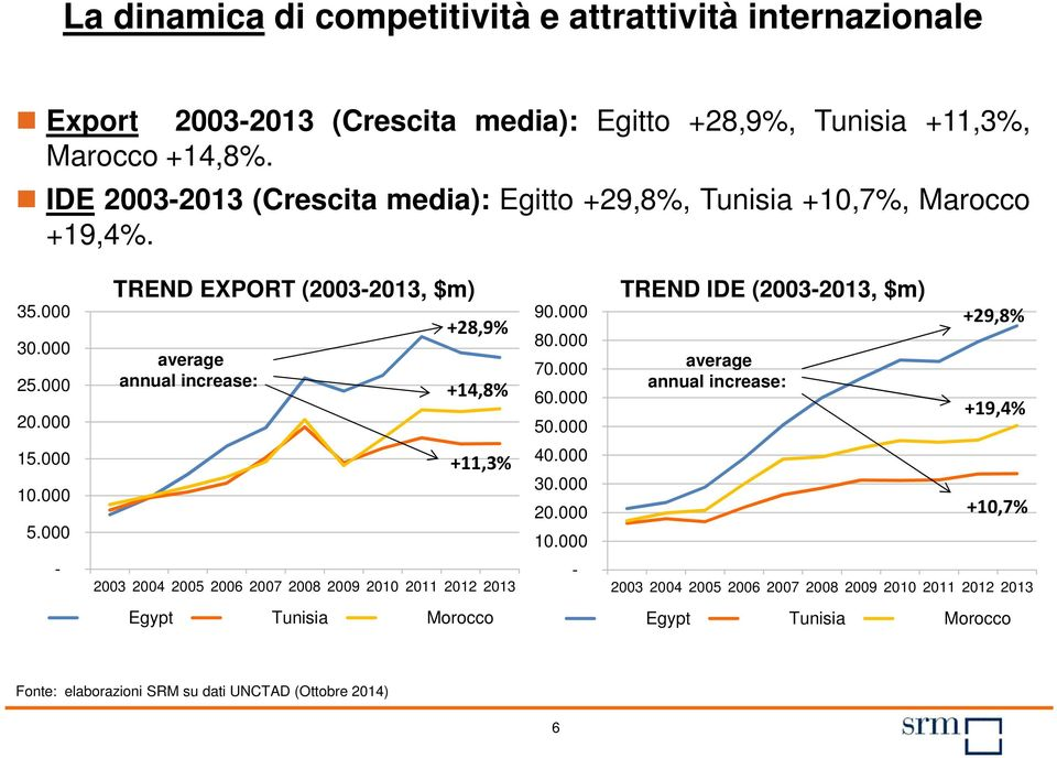 000 TREND EXPORT (2003-2013, $m) average annual increase: +28,9% +14,8% 90.000 80.000 70.000 60.000 50.