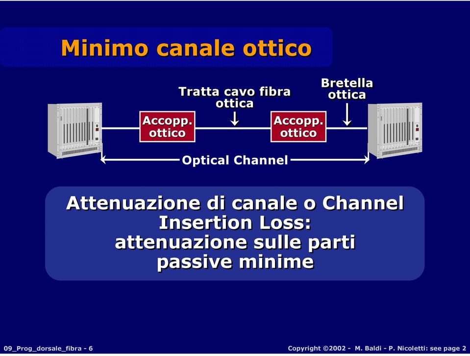 ottico ottico Optical Channel Attenuazione di canale o Channel