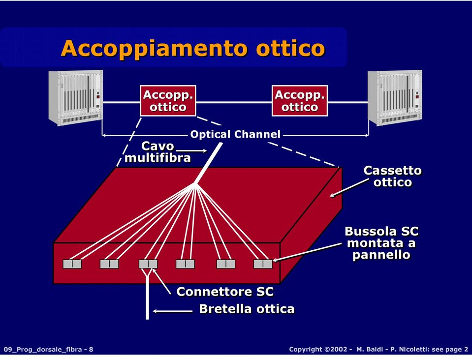 ottico Cavo multifibra Optical Channel Cassetto ottico