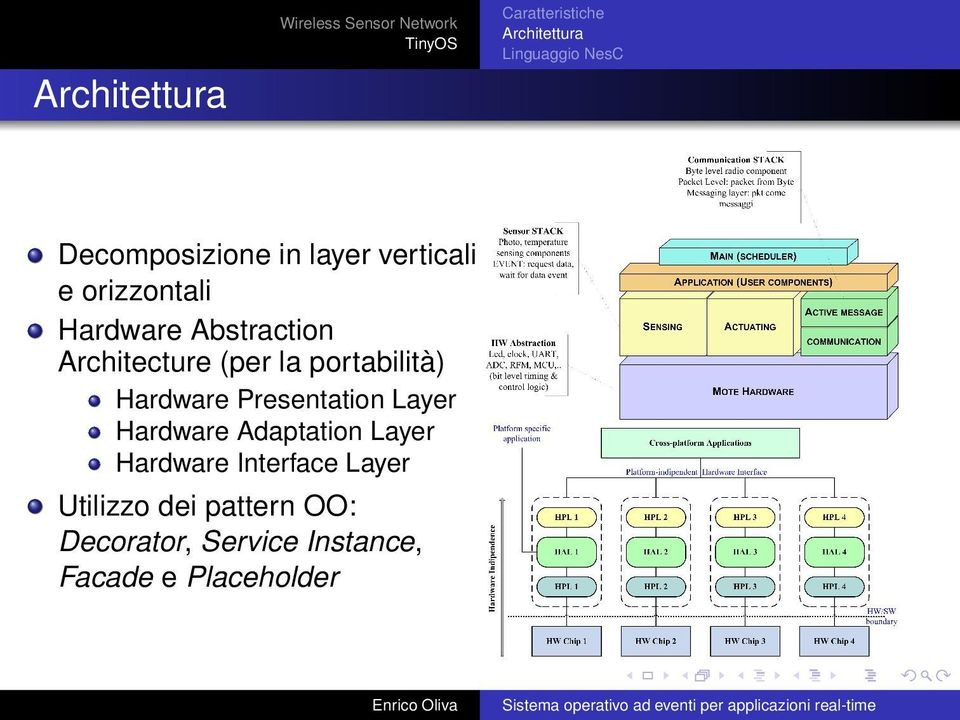 Hardware Presentation Layer Hardware Adaptation Layer Hardware