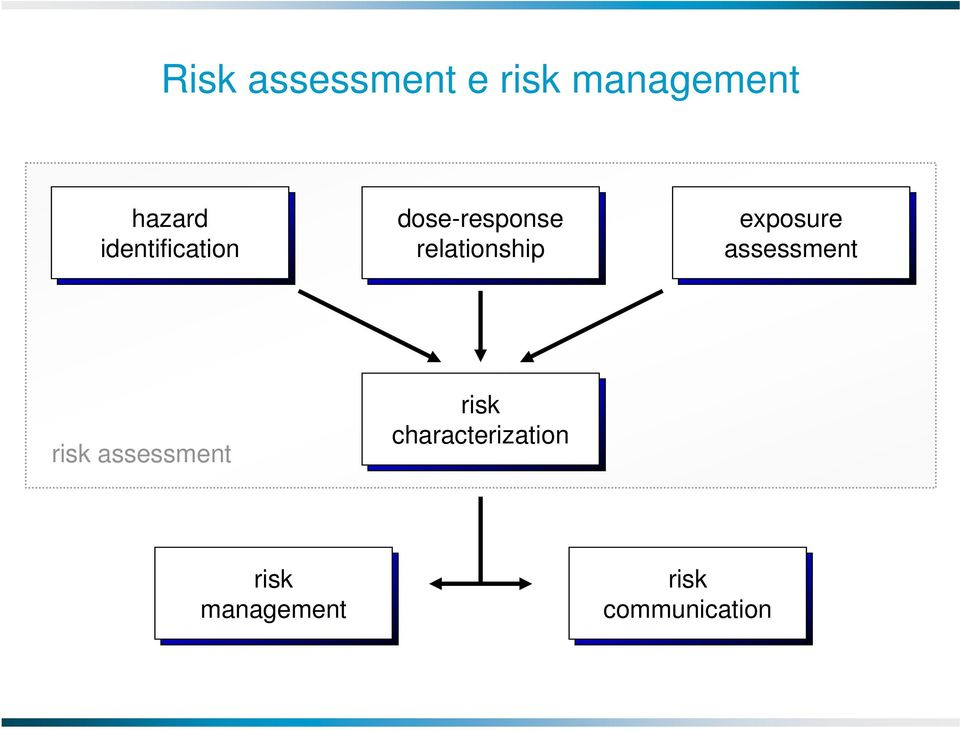 exposure assessment risk assessment risk