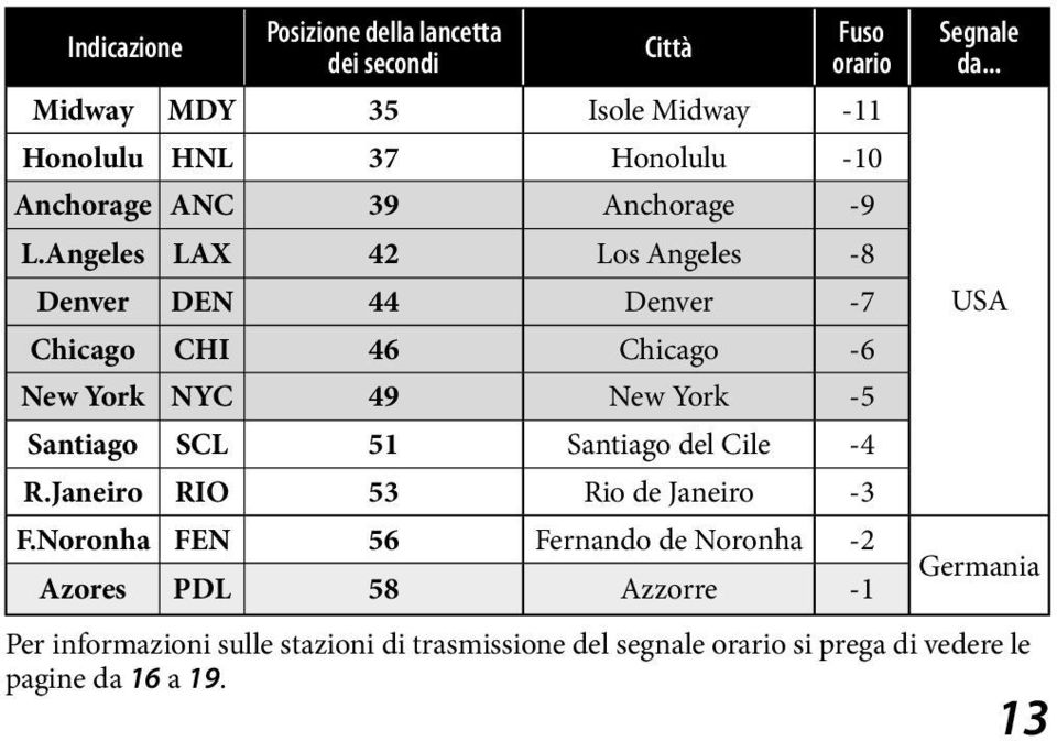 Angeles LAX 42 Los Angeles -8 Denver DEN 44 Denver -7 USA Chicago CHI 46 Chicago -6 New York NYC 49 New York -5 Santiago SCL 51