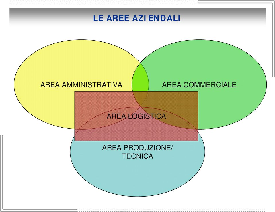 COMMERCIALE AREA