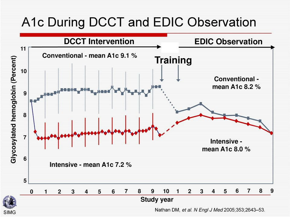 2 % Training EDIC Observation Conventional - mean A1c 8.2 % Intensive - mean A1c 8.