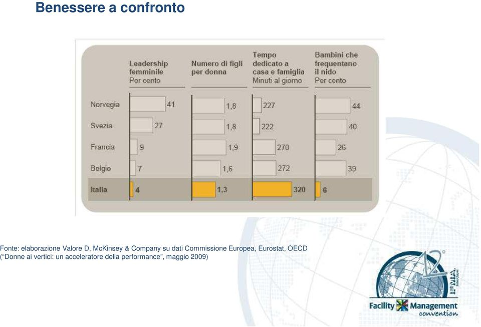 Commissione Europea, Eurostat, OECD ( Donne