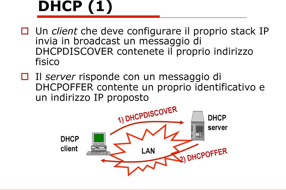 fisico o Il server risponde con un messaggio di OFFER contente un