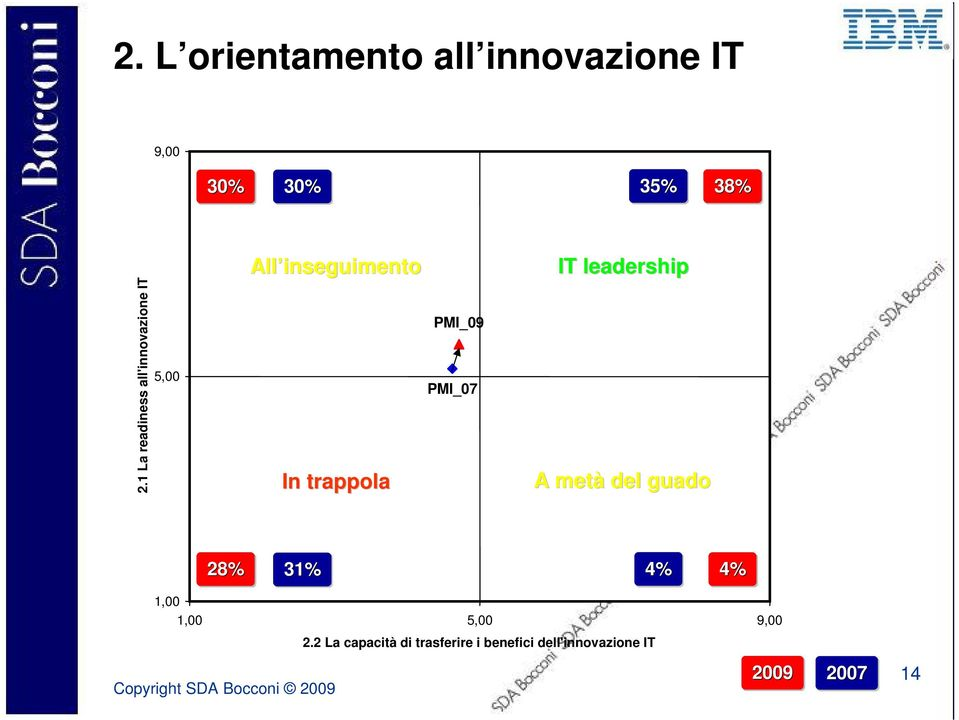 1 La readiness all'innovazione IT 5,00 In trappola PMI_09 PMI_07 A