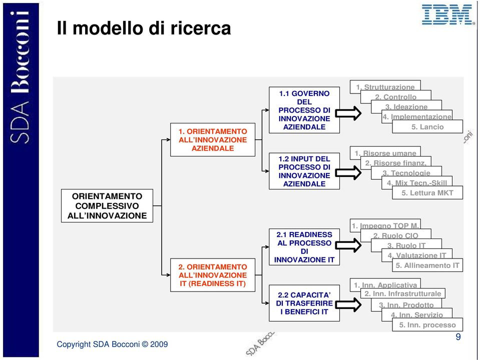 Tecnologie 4. Mix Tecn.-Skill 5. Lettura MKT 2. ORIENTAMENTO ALL INNOVAZIONE IT (READINESS IT) 2.1 READINESS AL PROCESSO DI INNOVAZIONE IT 2.