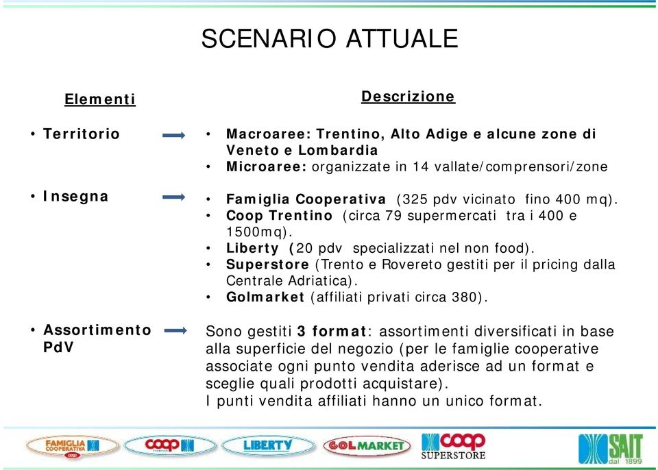 Superstore (Trento e Rovereto gestiti per il pricing dalla Centrale Adriatica). Golmarket (affiliati privati circa 380).