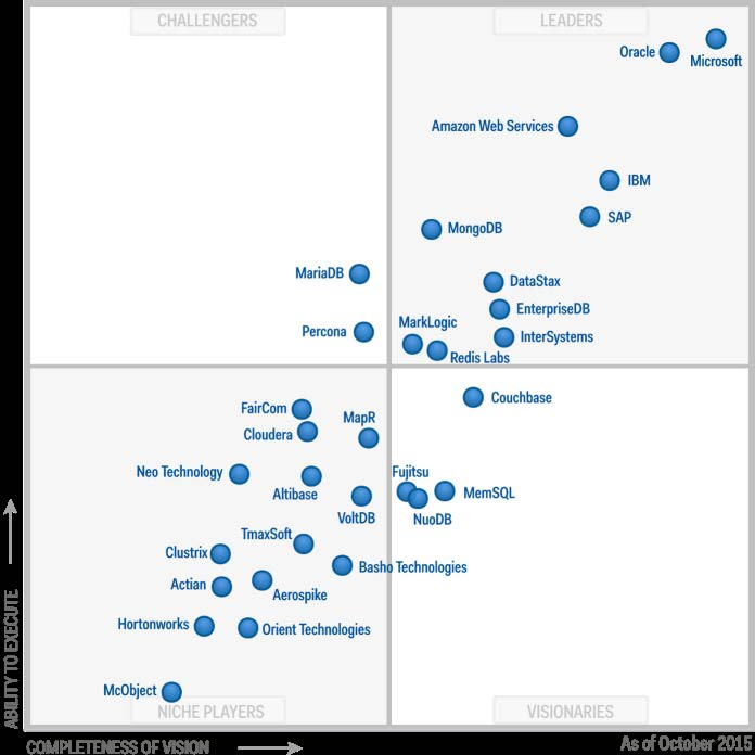 Gartner 2014 Magic Quadrant Operational DBMS
