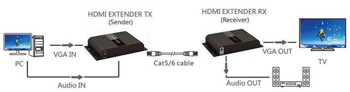 VGA Extender LKV-383VGA VGA HDbItT IP TX/RX Extender CAT5 con IR (120m) This VGA Extender with 3.5mm audio extends VGA signal and analog audio up to 394ft/120m over just one CAT6 cable.