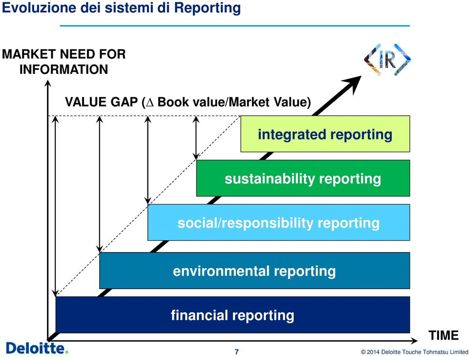 integrated reporting sustainability reporting