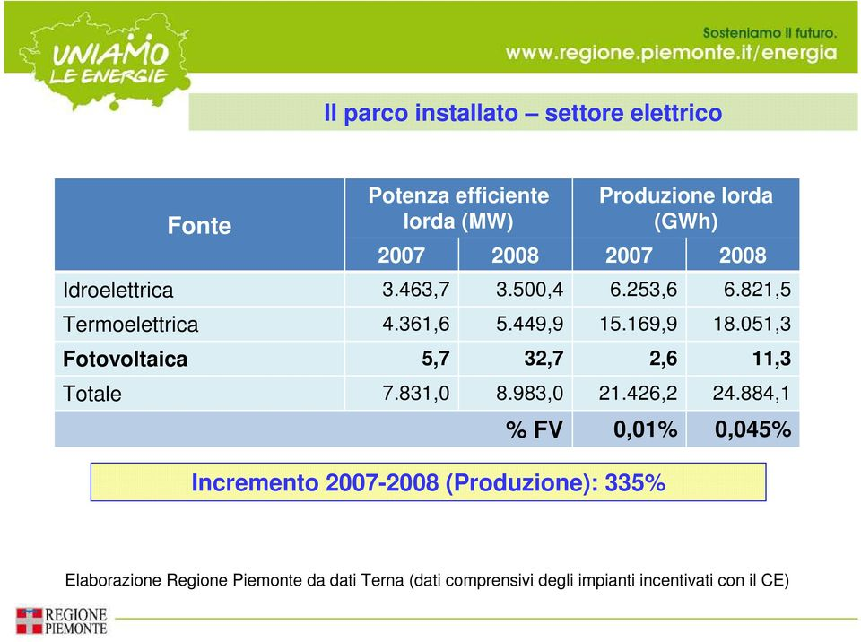 051,3 Fotovoltaica 5,7 32,7 2,6 11,3 Totale 7.831,0 8.983,0 21.426,2 24.