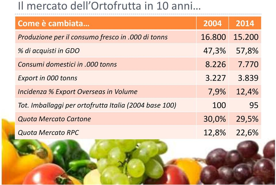 770 Export in 000 tonns 3.227 3.839 Incidenza % Export Overseas in Volume 7,9% 12,4% Tot.