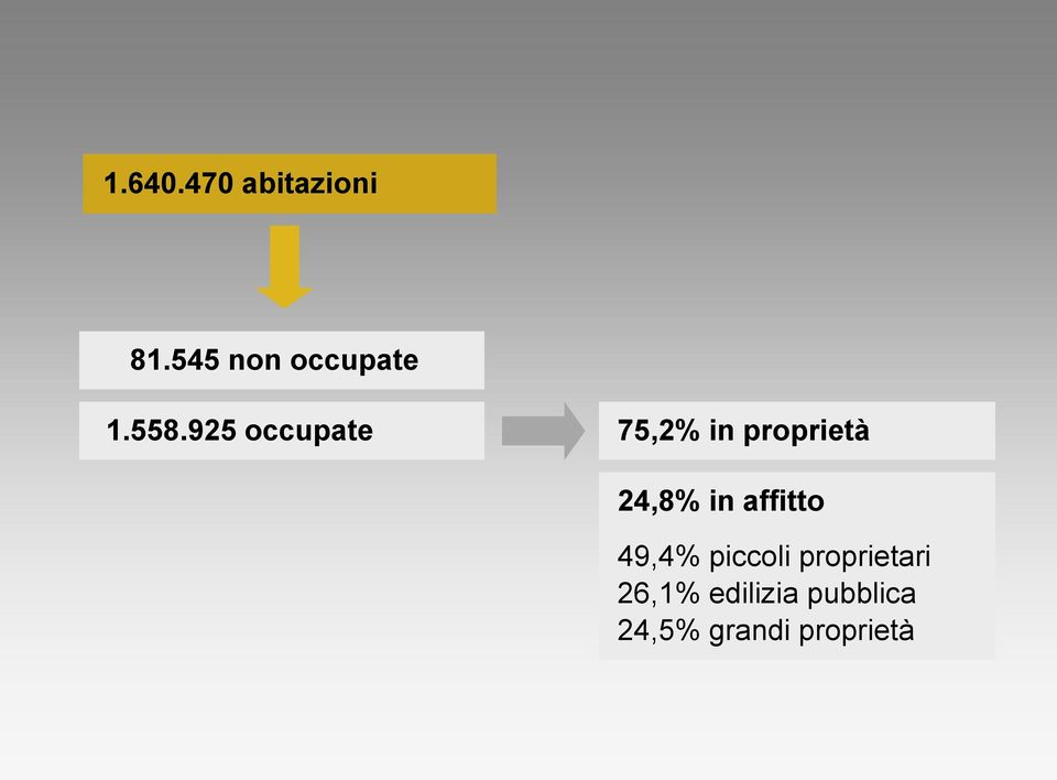925 occupate 75,2% in proprietà 24,8% in