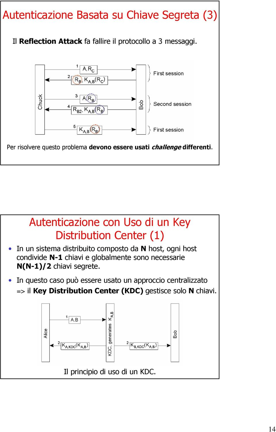 Autenticazione con Uso di un Key Distribution Center (1) In un sistema distribuito composto da N host, ogni host condivide N-1