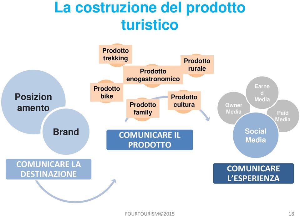 Prodotto cultura Owner Media Earne d Media Paid Media Brand COMUNICARE