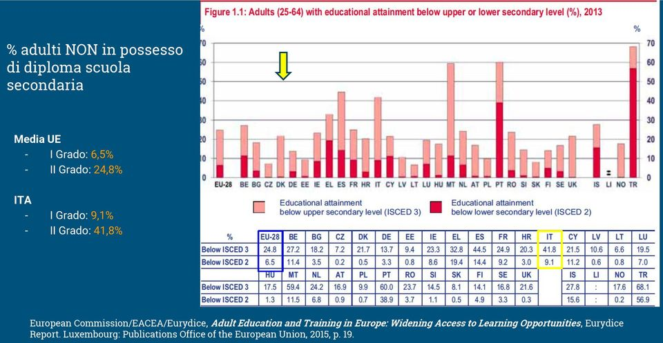 Commission/EACEA/Eurydice, Adult Education and Training in Europe: Widening Access