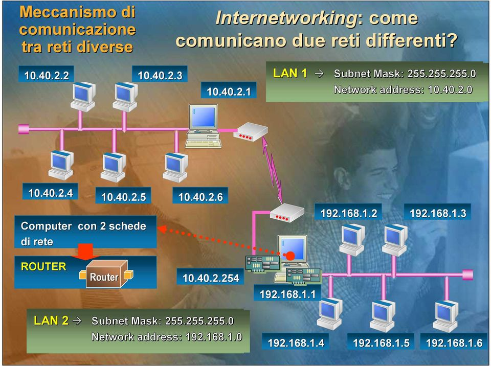 40.2.5 10.40.2.6 192.168.1.2 192.168.1.3 ROUTER Router 10.40.2.254 192.168.1.1 LAN 2 Subnet Mask: : 255.