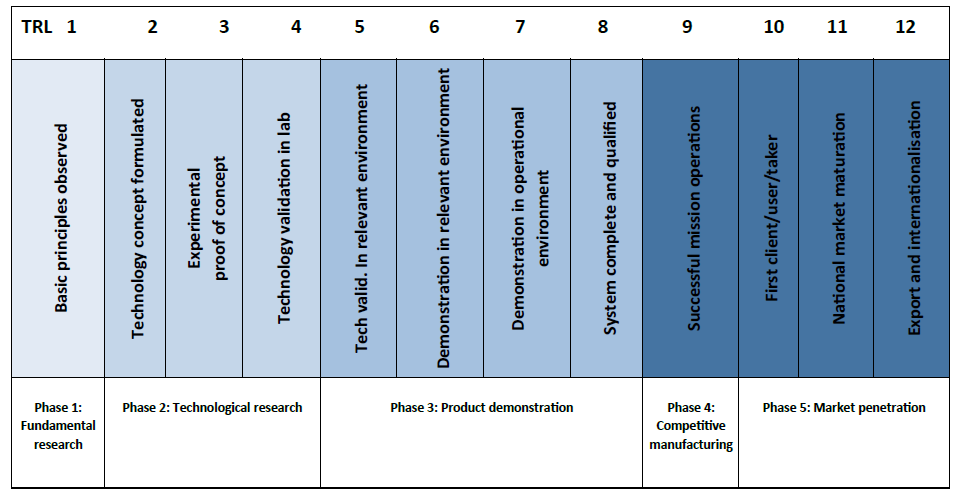 Revised Technology Readiness Levels (TRLs) Fonte: