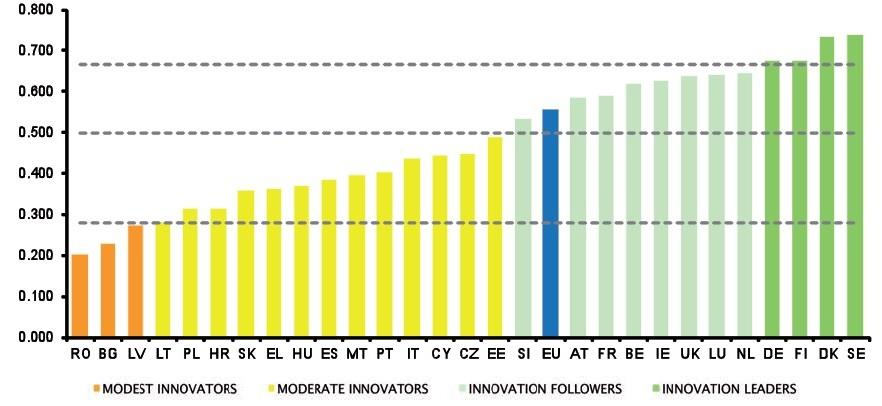 EU Member States innovation performance